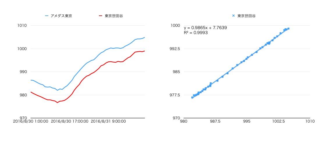 %e6%b0%97%e5%9c%a7%e6%af%94%e8%bc%83