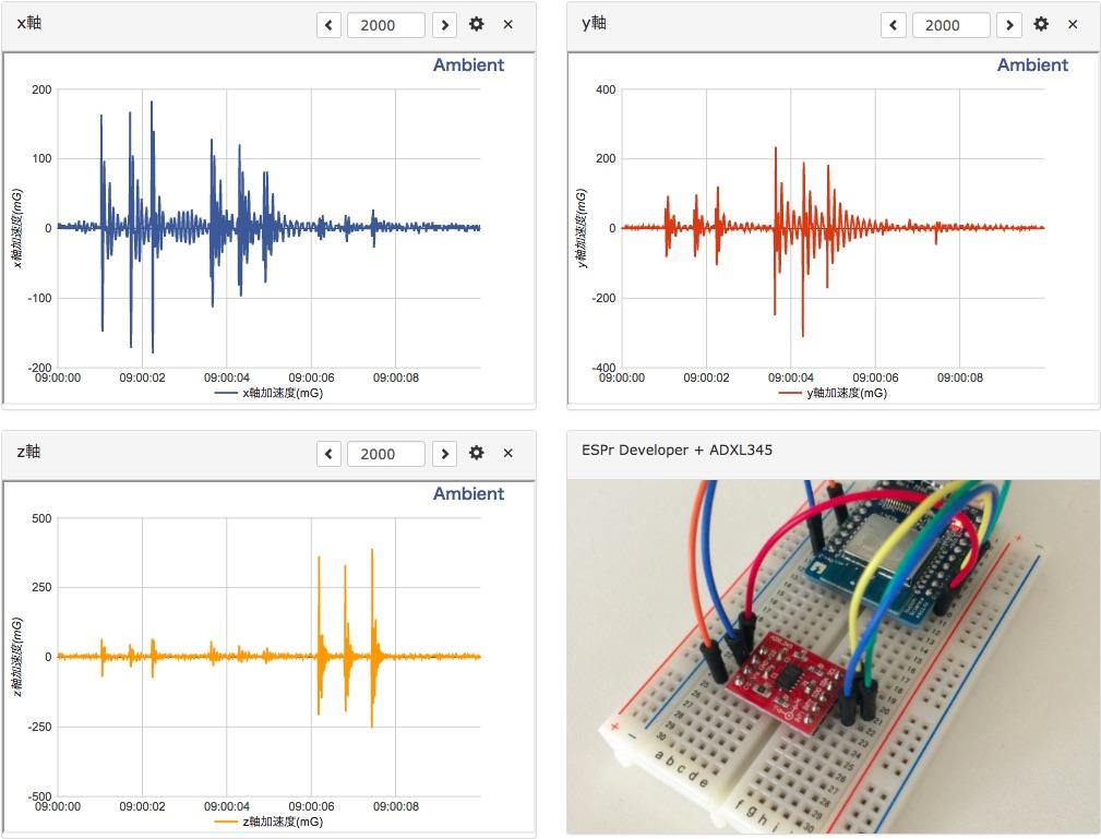 ESP8266と3軸加速度センサーADXL345で振動を測定する – Ambient